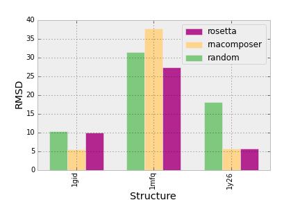 Creating a Grouped Bar Chart in Matplotlib
