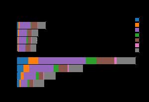 Python vs  Scala vs  Spark